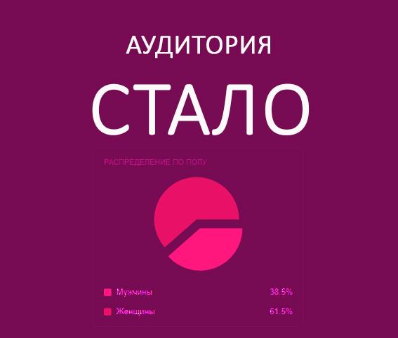 АУДИТОРИЯ ТАРГЕТ РЕКЛАМЫ